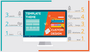 Why You Need Custom Web Design